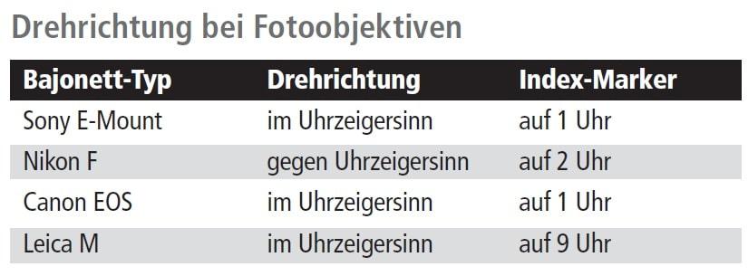 Drehrichtung bei Fotoobjektiven