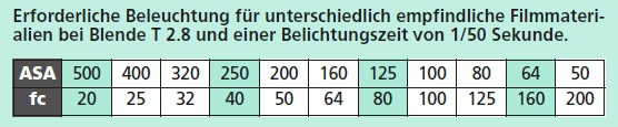 Notwendige Belichtung unterschiedlicher ISO bei fester Blende und Belichtungszeit