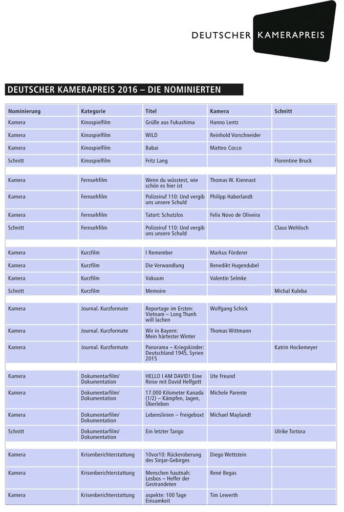 Übersicht über die Nominierten des Kamerapreises 2016