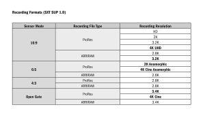 Übersicht über die Aufnahmeformate der ARRI Alexa SXT