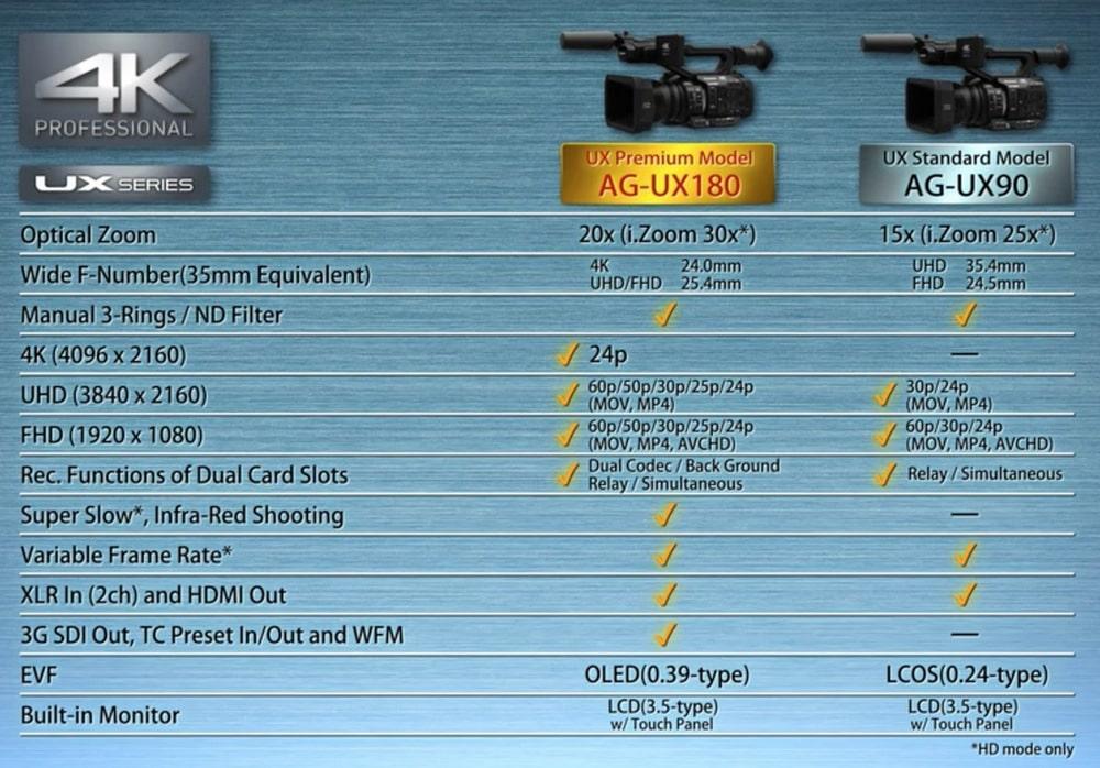 Leistungsmerkmale der UX-AG90 und 180
