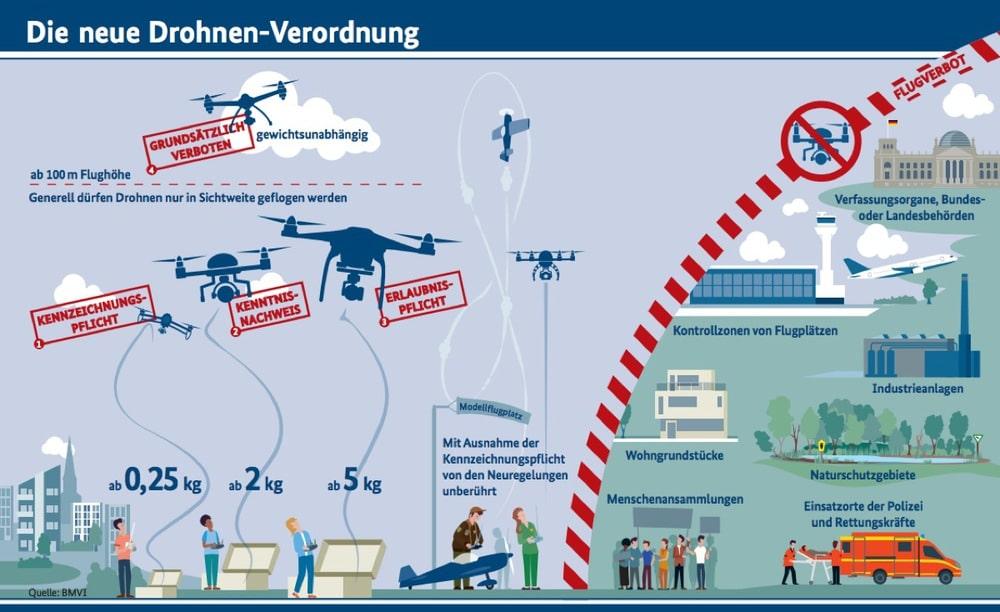 Drohnenverordnung BMVI